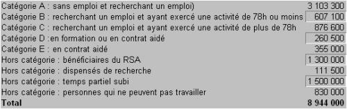 les chiffres du chômage.png